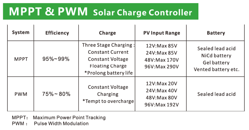 MPPT & PWM difference