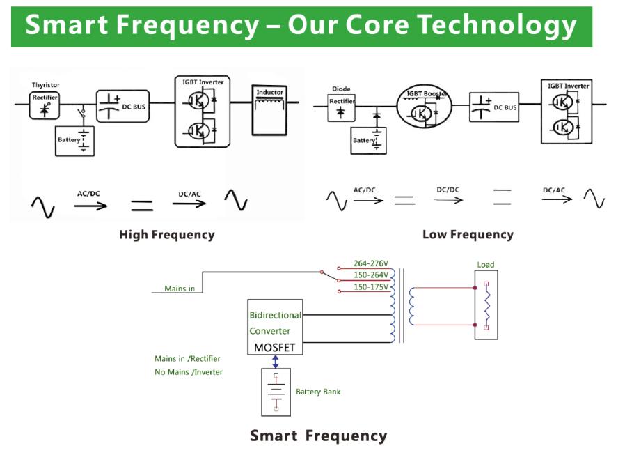 smart core tech.